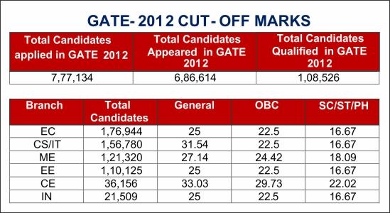 GATE-CUT-OFF-2012