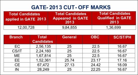 GATE Cut Off 2013