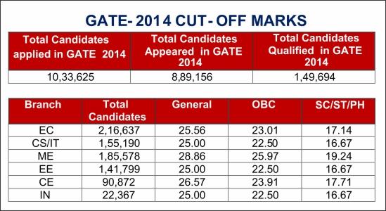 GATE-CUT-OFF-2014