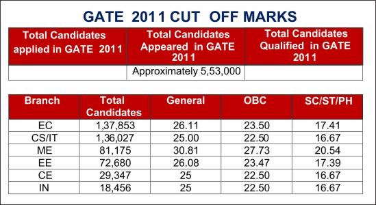 GATE-CUT-OFF-2011